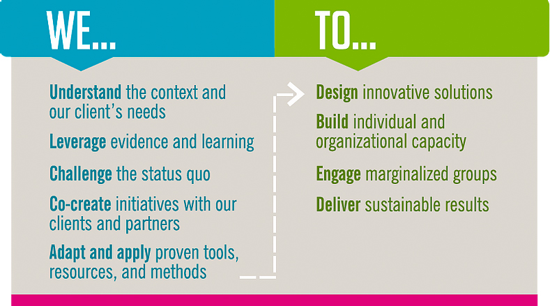 We understand the context of our client's needs. We leverage evidence and learning. We challenge the status quo. We co-create initiatives with our clients and partners. We adapt and apply proven tools, resources and methods. To design innovative solutions. To build individual and organizational capacity. To engage marginalized groups. To deliver sustainable results.